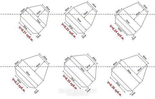 Размеры бетономешалок по кубатуре
