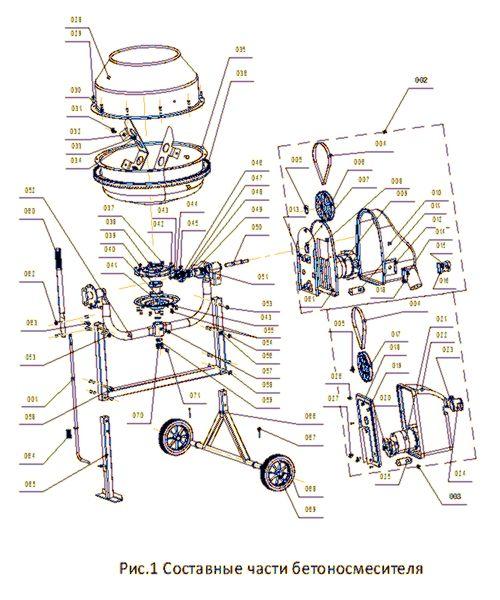 Составные части бетономешалки
